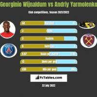 Georginio Wijnaldum vs Andrij Jarmołenko h2h player stats