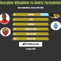 Georginio Wijnaldum vs Andriy Yarmolenko h2h player stats