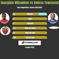 Georginio Wijnaldum vs Andros Townsend h2h player stats