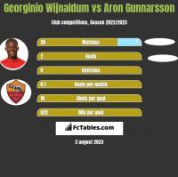 Georginio Wijnaldum vs Aron Gunnarsson h2h player stats