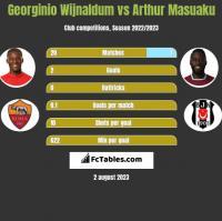 Georginio Wijnaldum vs Arthur Masuaku h2h player stats