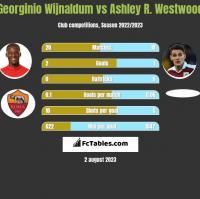 Georginio Wijnaldum vs Ashley R. Westwood h2h player stats