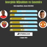 Georginio Wijnaldum vs Casemiro h2h player stats