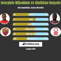 Georginio Wijnaldum vs Cheikhou Kouyate h2h player stats
