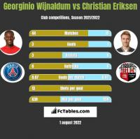 Georginio Wijnaldum vs Christian Eriksen h2h player stats