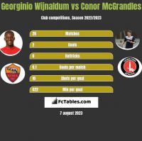 Georginio Wijnaldum vs Conor McGrandles h2h player stats