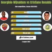 Georginio Wijnaldum vs Cristiano Ronaldo h2h player stats