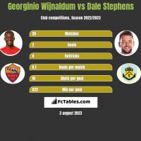 Georginio Wijnaldum vs Dale Stephens h2h player stats
