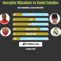 Georginio Wijnaldum vs Daniel Ceballos h2h player stats