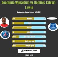 Georginio Wijnaldum vs Dominic Calvert-Lewin h2h player stats