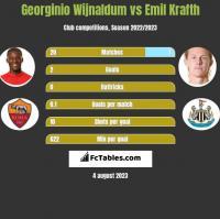 Georginio Wijnaldum vs Emil Krafth h2h player stats
