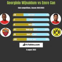 Georginio Wijnaldum vs Emre Can h2h player stats