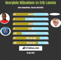 Georginio Wijnaldum vs Erik Lamela h2h player stats