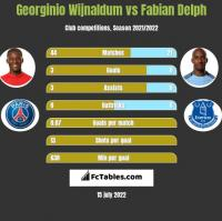 Georginio Wijnaldum vs Fabian Delph h2h player stats