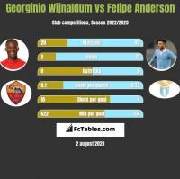 Georginio Wijnaldum vs Felipe Anderson h2h player stats
