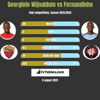 Georginio Wijnaldum vs Fernandinho h2h player stats