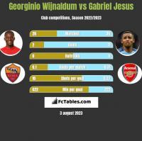 Georginio Wijnaldum vs Gabriel Jesus h2h player stats