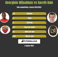 Georginio Wijnaldum vs Gareth Bale h2h player stats