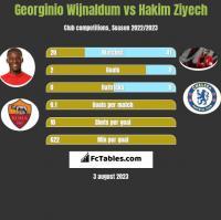 Georginio Wijnaldum vs Hakim Ziyech h2h player stats