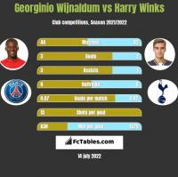 Georginio Wijnaldum vs Harry Winks h2h player stats