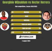 Georginio Wijnaldum vs Hector Herrera h2h player stats