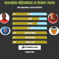 Georginio Wijnaldum vs Helder Costa h2h player stats