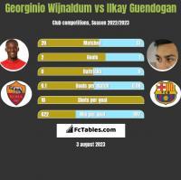 Georginio Wijnaldum vs Ilkay Guendogan h2h player stats