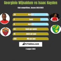 Georginio Wijnaldum vs Isaac Hayden h2h player stats