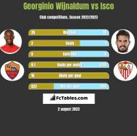 Georginio Wijnaldum vs Isco h2h player stats