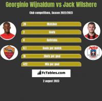 Georginio Wijnaldum vs Jack Wilshere h2h player stats