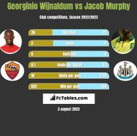 Georginio Wijnaldum vs Jacob Murphy h2h player stats