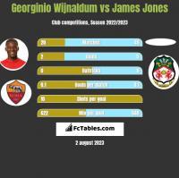 Georginio Wijnaldum vs James Jones h2h player stats