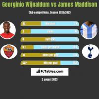 Georginio Wijnaldum vs James Maddison h2h player stats