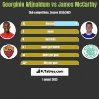 Georginio Wijnaldum vs James McCarthy h2h player stats