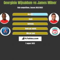Georginio Wijnaldum vs James Milner h2h player stats