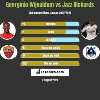 Georginio Wijnaldum vs Jazz Richards h2h player stats