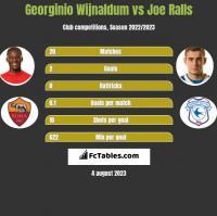 Georginio Wijnaldum vs Joe Ralls h2h player stats