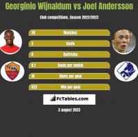 Georginio Wijnaldum vs Joel Andersson h2h player stats
