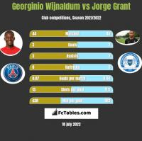 Georginio Wijnaldum vs Jorge Grant h2h player stats