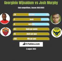 Georginio Wijnaldum vs Josh Murphy h2h player stats