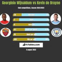 Georginio Wijnaldum vs Kevin de Bruyne h2h player stats