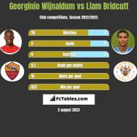 Georginio Wijnaldum vs Liam Bridcutt h2h player stats
