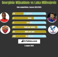 Georginio Wijnaldum vs Luka Milivojevic h2h player stats