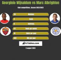 Georginio Wijnaldum vs Marc Albrighton h2h player stats
