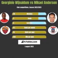 Georginio Wijnaldum vs Mikael Anderson h2h player stats