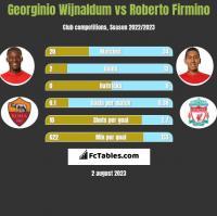 Georginio Wijnaldum vs Roberto Firmino h2h player stats