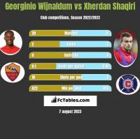Georginio Wijnaldum vs Xherdan Shaqiri h2h player stats