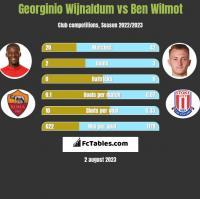 Georginio Wijnaldum vs Ben Wilmot h2h player stats