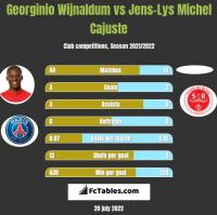 Georginio Wijnaldum vs Jens-Lys Michel Cajuste h2h player stats