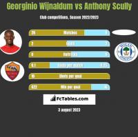 Georginio Wijnaldum vs Anthony Scully h2h player stats
